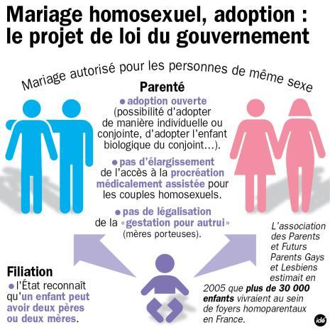 Le Parti socialiste renonce à son amendement sur la procréation médicalement assistée pour les couples homosexuels.