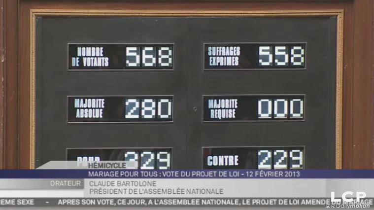 L'assemblée a voté officiellement en faveur du projet de loi mariage et adoption pour tous ! 329 POUR et 229 contre.