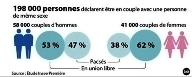 Mariage homo : En France, 200.000 personnes en couple avec une personne du même sexe !