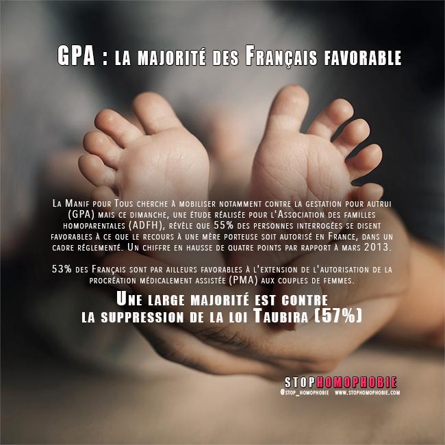 Sondage : La majorité des Français (55%) est favorable à l'autorisation de la #GPA dans un cadre réglementé