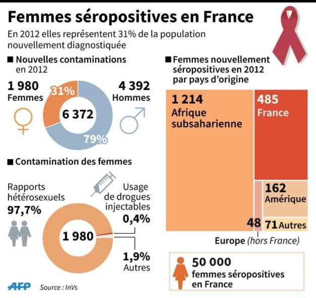 Femmes séropositives : une épidémie largement invisible