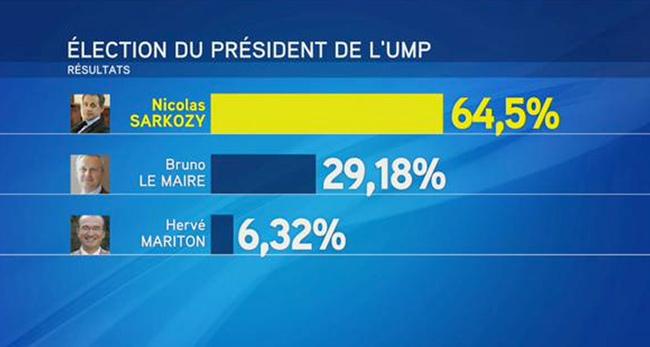 Primaire UMP : Victoire décevante pour Sarkozy, défaite prometteuse pour Bruno Le Maire