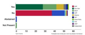 Irlande du Nord - Vote symbolique du parlement en faveur de la légalisation du mariage entre personnes du même sexe-mariagepourtous