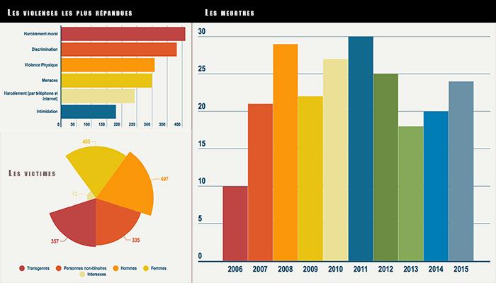 États-Unis : les meurtres LGBT-phobes ont progressé de 4% en 2015, selon une coalition américaine