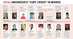 Indonésie - « Il n'y a pas de place pour la prolifération du mouvement LGBT », selon les autorités (VIDEO)