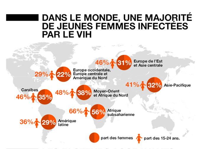 Journée mondiale de lutte contre le sida : l'épidémie pourrait s'éteindre si l'on conjuguait « efforts et moyens »