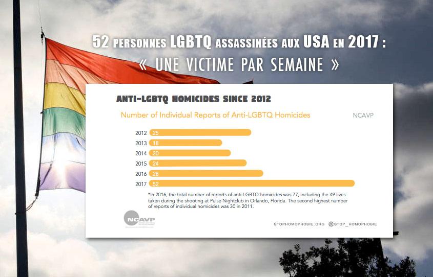 « Crise de haine » aux États-Unis avec 52 personnes LGBTQ assassinées en 2017, selon le NCAVP