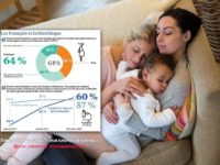Les Français majoritairement favorables à la GPA et à l'élargissement de la PMA aux couples de femmes, selon sondage Ifop