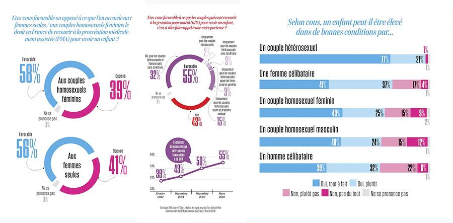 Pour plus de 70% des Français, « un couple homosexuel peut élever un enfant dans de bonnes conditions » (VIDEO)