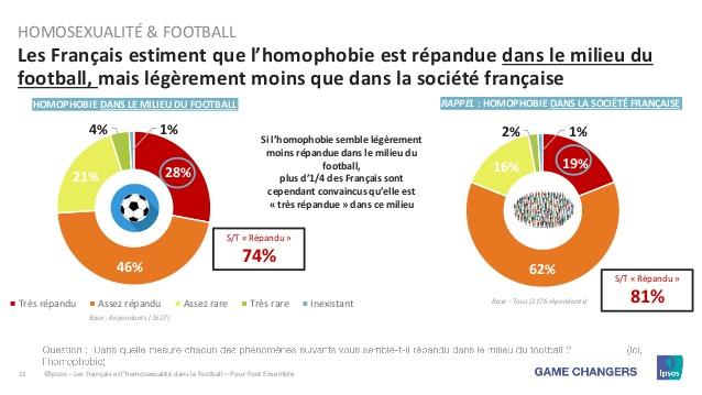 La majorité des français considère qu'il est « difficile » d'être homosexuel, a fortiori dans le milieu du football
