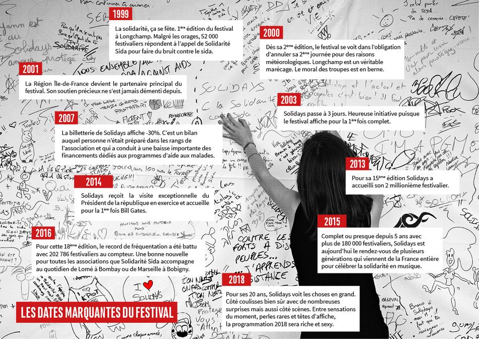 « Festif et citoyen », Solidays fête ses 20 ans avec plus de 1.000 artistes et près de 3 millions de festivaliers (VIDEOS)