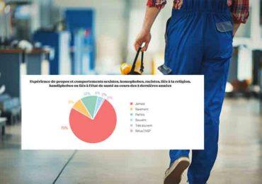 Discriminations dans l'emploi en France : Une personne sur quatre confrontée à des propos ou comportements stigmatisants