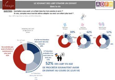 Plus d'une personne LGBT sur deux souhaite avoir un enfant au cours de sa vie, révèle une étude IFOP/ADFH