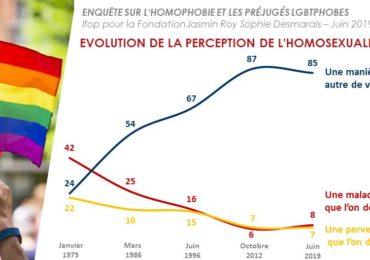83% des Français pensent que l'État devrait mettre  davantage de moyens pour  lutter contre les actes homophobes